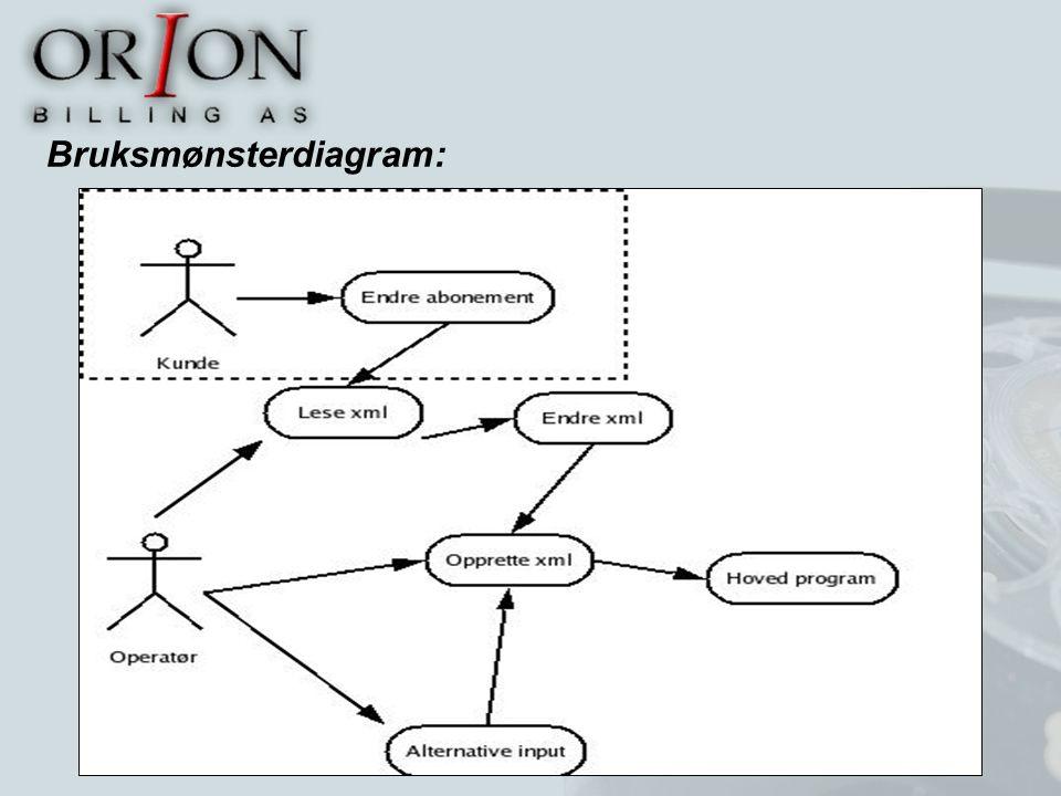 Bruksmønsterdiagram: