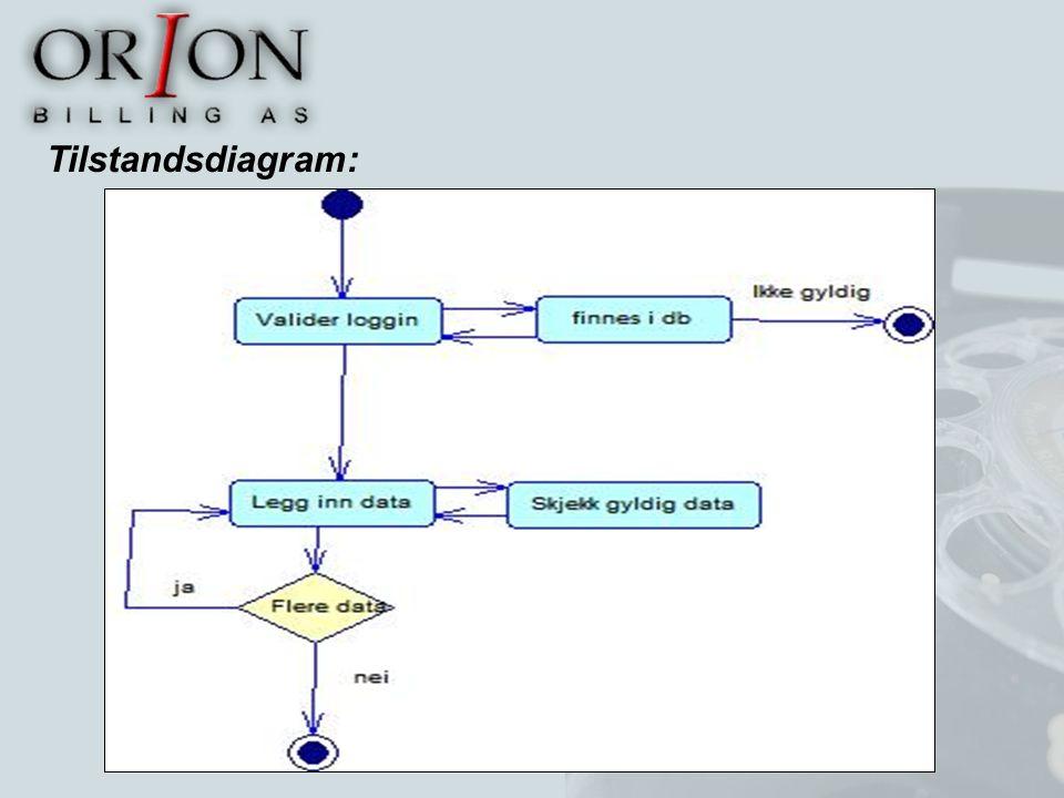 Tilstandsdiagram: