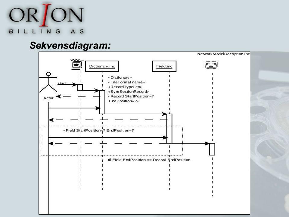 Sekvensdiagram: