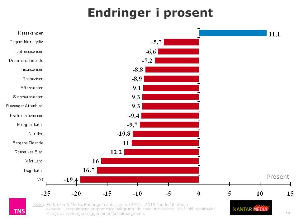 10 Kilde: Forbruker & Media. Endringer i antall lesere 2014 – 2015 for de 18 største avisene.