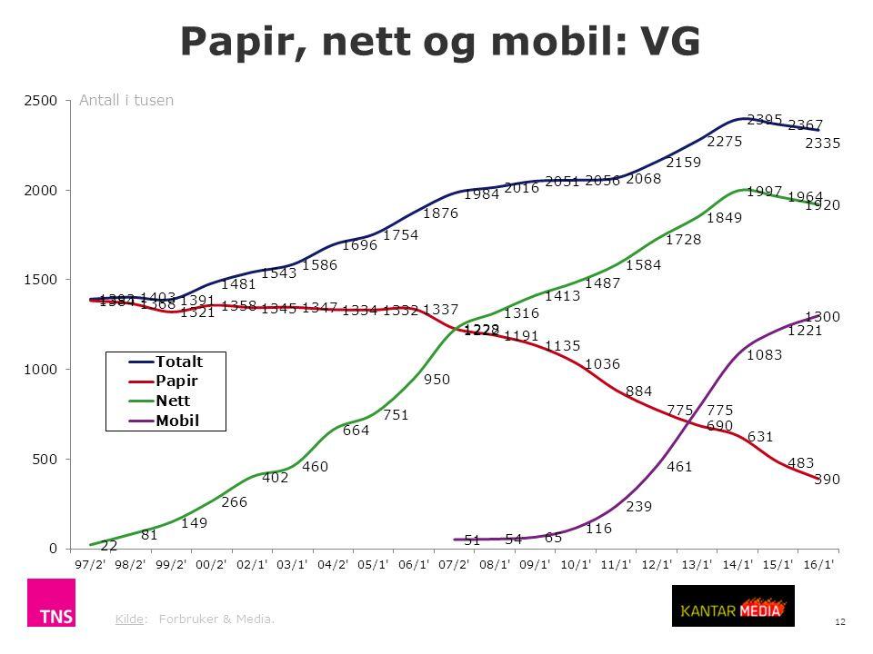 12 Kilde: Forbruker & Media. Papir, nett og mobil: VG Antall i tusen