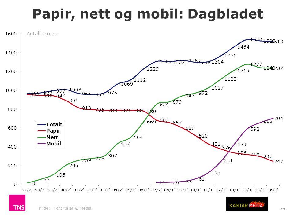 13 Kilde: Forbruker & Media. Antall i tusen Papir, nett og mobil: Dagbladet