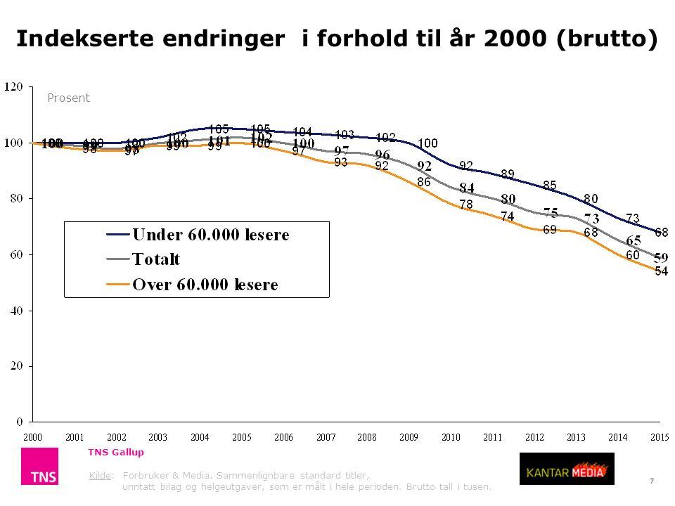 7 Indekserte endringer i forhold til år 2000 (brutto) Prosent TNS Gallup Kilde: Forbruker & Media.