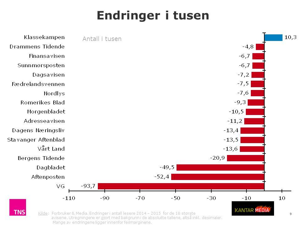 10 Kilde: Forbruker & Media.Endringer i antall lesere 2014 – 2015 for de 18 største avisene.