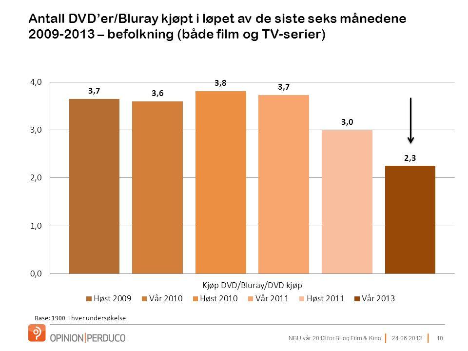 24.06.2013NBU vår 2013 for BI og Film & Kino10 Antall DVD'er/Bluray kjøpt i løpet av de siste seks månedene 2009-2013 – befolkning (både film og TV-serier) Base: 1900 i hver undersøkelse