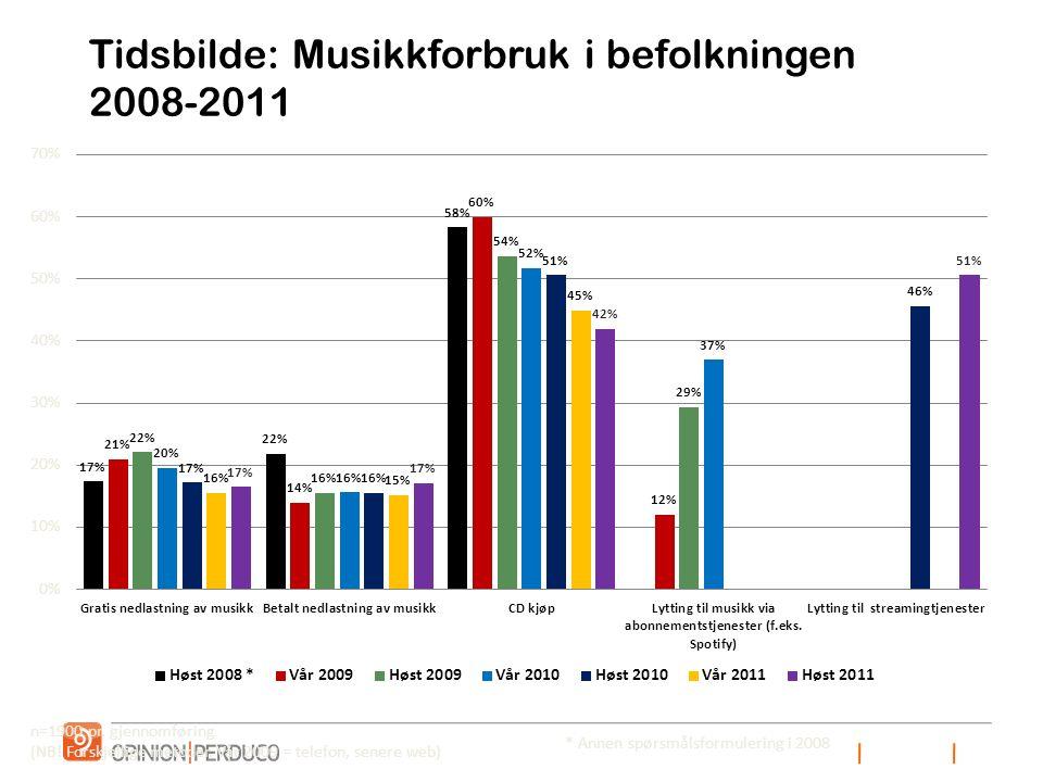 Tidsbilde: Musikkforbruk i befolkningen 2008-2011 n=1900 pr.