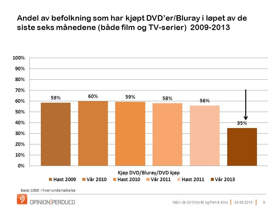 24.06.2013NBU vår 2013 for BI og Film & Kino9 Andel av befolkning som har kjøpt DVD'er/Bluray i løpet av de siste seks månedene (både film og TV-serier) 2009-2013 Base: 1900 i hver undersøkelse