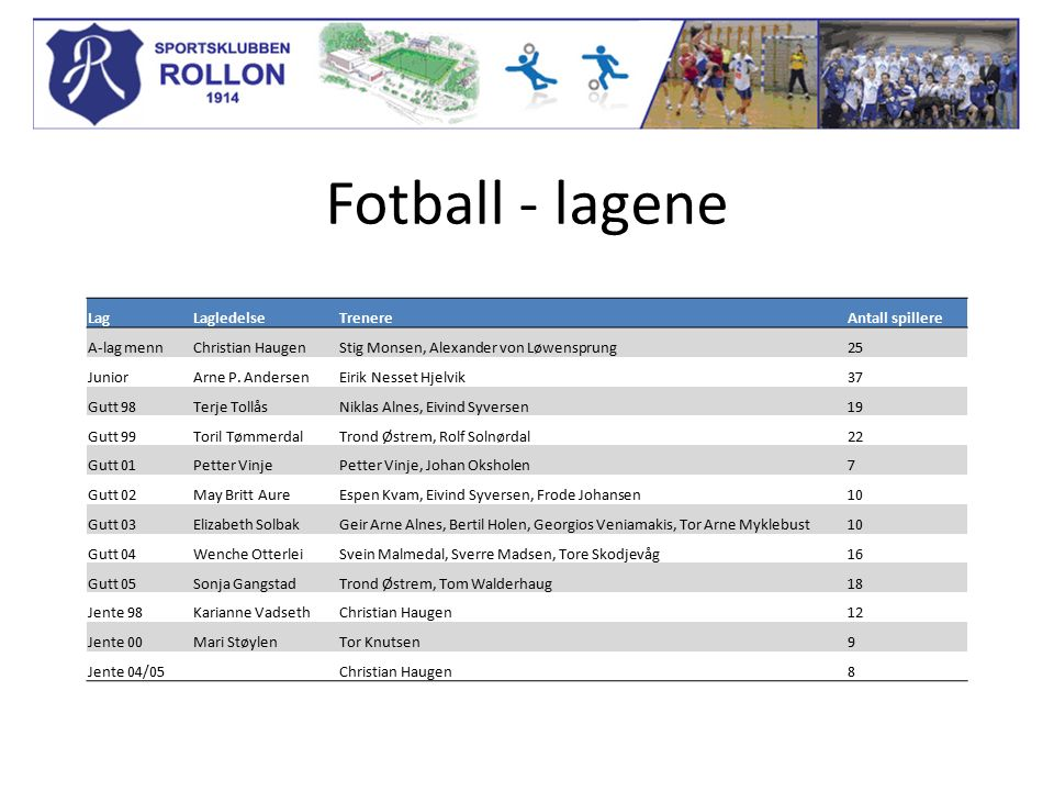 Fotball - lagene LagLagledelseTrenereAntall spillere A-lag mennChristian HaugenStig Monsen, Alexander von Løwensprung25 JuniorArne P.
