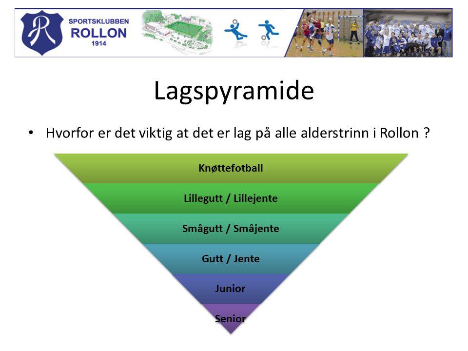 Lagspyramide Hvorfor er det viktig at det er lag på alle alderstrinn i Rollon ? Knøttefotball Lillegutt / Lillejente Smågutt / Småjente Gutt / Jente J