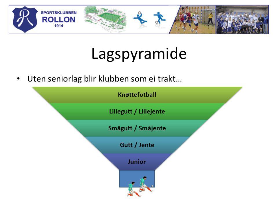 Lagspyramide Uten seniorlag blir klubben som ei trakt…