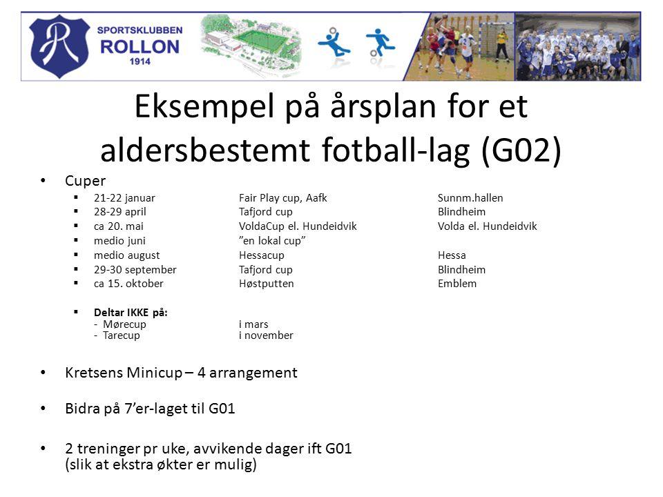 Eksempel på årsplan for et aldersbestemt fotball-lag (G02) Cuper  21-22 januar Fair Play cup, AafkSunnm.hallen  28-29 aprilTafjord cupBlindheim  ca