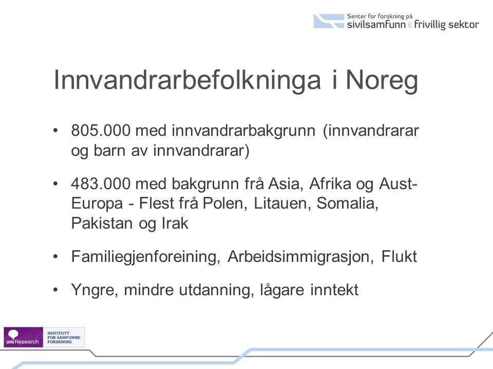 Innvandrarbefolkninga i Noreg 805.000 med innvandrarbakgrunn (innvandrarar og barn av innvandrarar) 483.000 med bakgrunn frå Asia, Afrika og Aust- Europa - Flest frå Polen, Litauen, Somalia, Pakistan og Irak Familiegjenforeining, Arbeidsimmigrasjon, Flukt Yngre, mindre utdanning, lågare inntekt