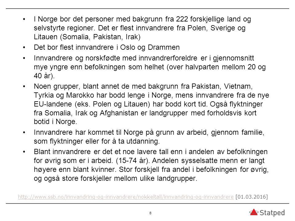 I Norge bor det personer med bakgrunn fra 222 forskjellige land og selvstyrte regioner.