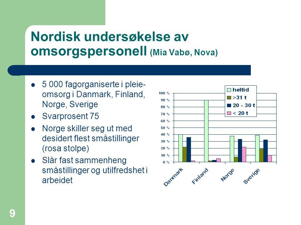 9 Nordisk undersøkelse av omsorgspersonell (Mia Vabø, Nova) 5 000 fagorganiserte i pleie- omsorg i Danmark, Finland, Norge, Sverige Svarprosent 75 Nor