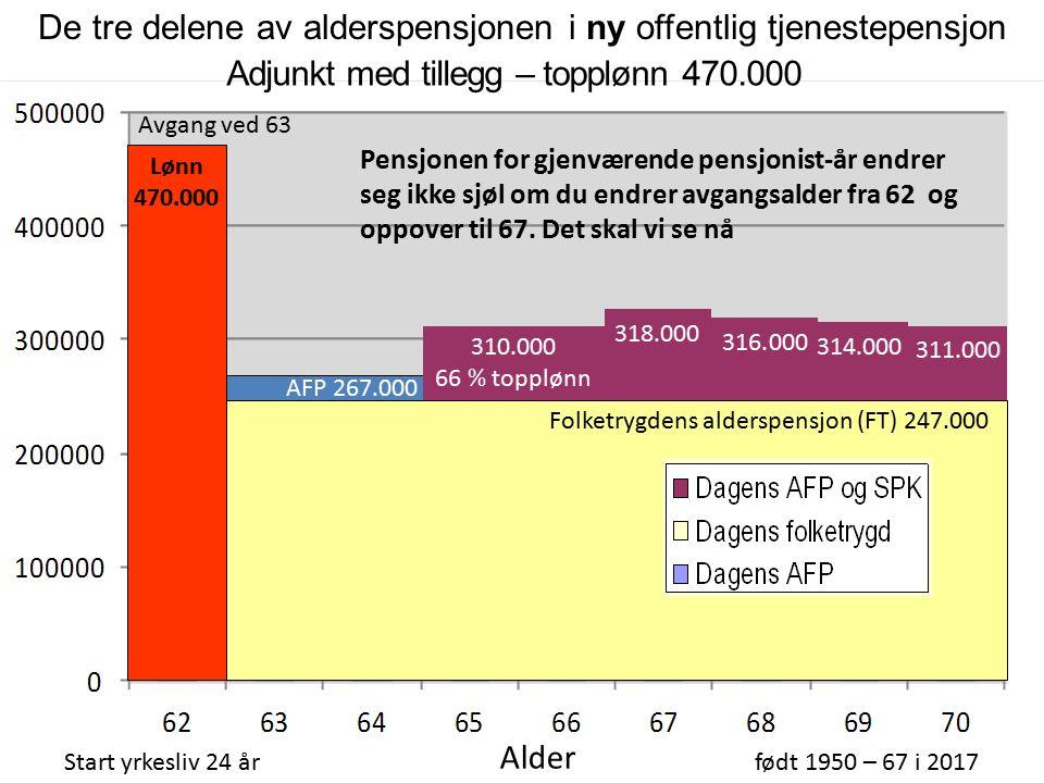 310.000 66 % topplønn Folketrygdens alderspensjon (FT) 247.000 Adjunkt med tillegg – topplønn 470.000 Start yrkesliv 24 årfødt 1950 – 67 i 2017 Alder AFP 267.000 316.000 314.000 311.000 318.000 Avgang ved 63 Lønn 470.000 Pensjonen for gjenværende pensjonist-år endrer seg ikke sjøl om du endrer avgangsalder fra 62 og oppover til 67.