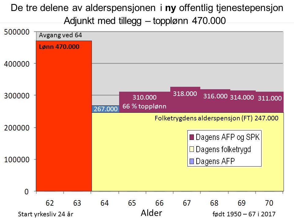 310.000 66 % topplønn Folketrygdens alderspensjon (FT) 247.000 Adjunkt med tillegg – topplønn 470.000 Start yrkesliv 24 årfødt 1950 – 67 i 2017 Alder AFP 267.000 316.000 314.000 311.000 318.000 Avgang ved 64 Lønn 470.000 De tre delene av alderspensjonen i ny offentlig tjenestepensjon