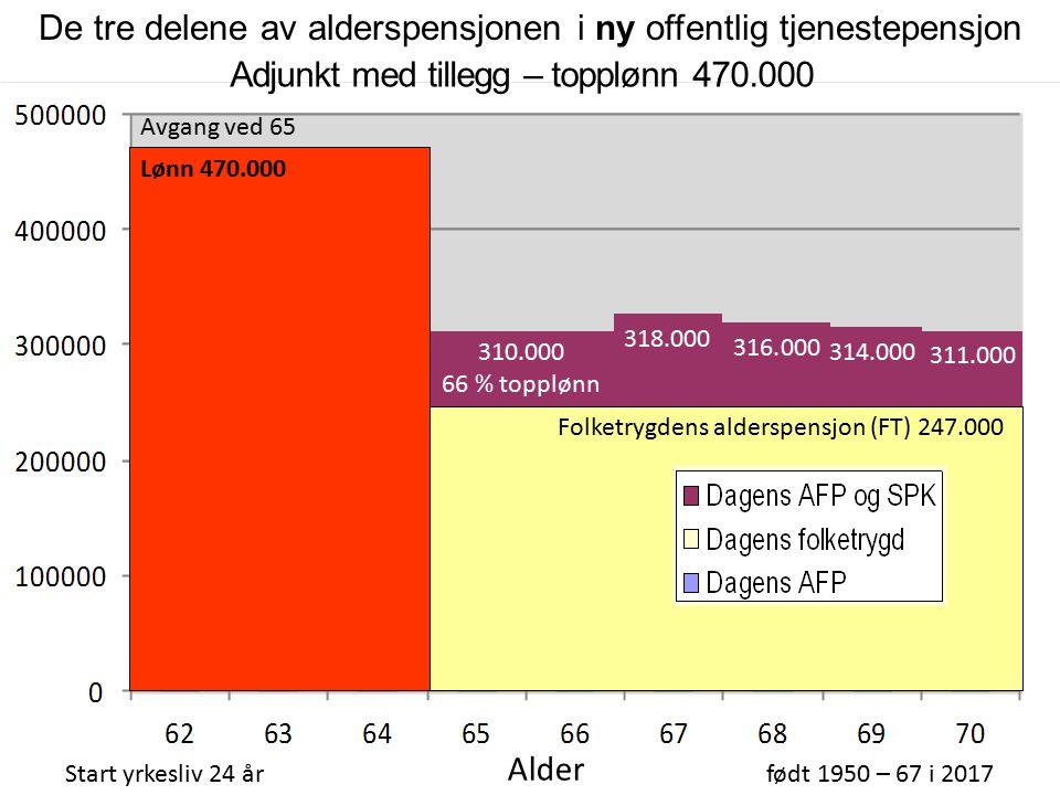 310.000 66 % topplønn Folketrygdens alderspensjon (FT) 247.000 Adjunkt med tillegg – topplønn 470.000 Start yrkesliv 24 årfødt 1950 – 67 i 2017 Alder AFP 267.000 316.000 314.000 311.000 318.000 Avgang ved 65 Lønn 470.000 De tre delene av alderspensjonen i ny offentlig tjenestepensjon