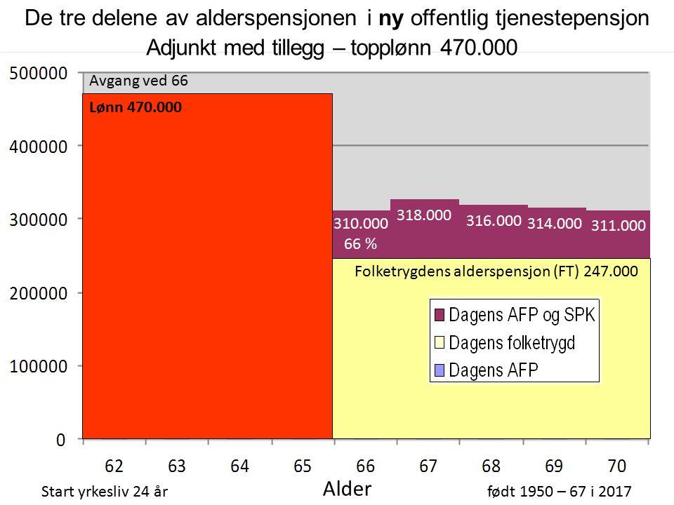 310.000 66 % Folketrygdens alderspensjon (FT) 247.000 Adjunkt med tillegg – topplønn 470.000 Start yrkesliv 24 årfødt 1950 – 67 i 2017 Alder AFP 267.000 316.000 314.000 311.000 318.000 Avgang ved 66 Lønn 470.000 De tre delene av alderspensjonen i ny offentlig tjenestepensjon