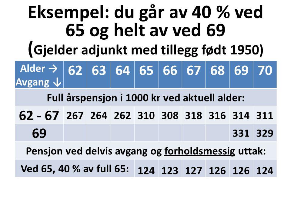 Eksempel: du går av 40 % ved 65 og helt av ved 69 ( Gjelder adjunkt med tillegg født 1950) Alder → Avgang ↓ 626364656667686970 Full årspensjon i 1000 kr ved aktuell alder: 62 - 67 267264262310308318316314311 69 331329 Pensjon ved delvis avgang og forholdsmessig uttak: Ved 65, 40 % av full 65: 124123127126 124