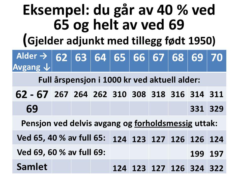 Eksempel: du går av 40 % ved 65 og helt av ved 69 ( Gjelder adjunkt med tillegg født 1950) Alder → Avgang ↓ 626364656667686970 Full årspensjon i 1000 kr ved aktuell alder: 62 - 67 267264262310308318316314311 69 331329 Pensjon ved delvis avgang og forholdsmessig uttak: Ved 65, 40 % av full 65: 124123127126 124 Ved 69, 60 % av full 69: 199197 Samlet 124123127126324322