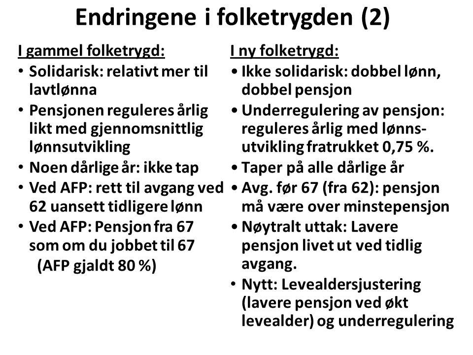 Endringene i folketrygden (2) I gammel folketrygd: Solidarisk: relativt mer til lavtlønna Pensjonen reguleres årlig likt med gjennomsnittlig lønnsutvikling Noen dårlige år: ikke tap Ved AFP: rett til avgang ved 62 uansett tidligere lønn Ved AFP: Pensjon fra 67 som om du jobbet til 67 (AFP gjaldt 80 %) I ny folketrygd: Ikke solidarisk: dobbel lønn, dobbel pensjon Underregulering av pensjon: reguleres årlig med lønns- utvikling fratrukket 0,75 %.