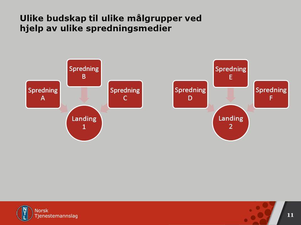 Ulike budskap til ulike målgrupper ved hjelp av ulike spredningsmedier Landing 1 Spredning A Spredning B Spredning C 11 Landing 2 Sprednin g D Spredni