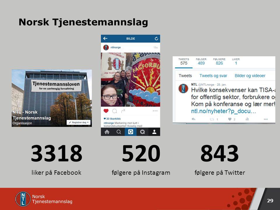 Norsk Tjenestemannslag 29 3318 liker på Facebook 520 følgere på Instagram 843 følgere på Twitter