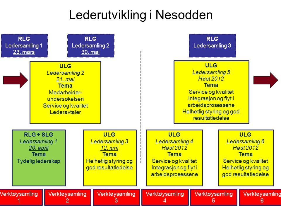 Lederutvikling i Nesodden RLG Ledersamling 1 23. mars RLG Ledersamling 3 ULG Ledersamling 2 21.