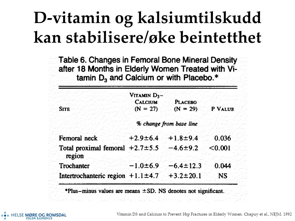 VOLDA SJUKEHUS D-vitamin og kalsiumtilskudd kan stabilisere/øke beintetthet Vitamin D3 and Calcium to Prevent Hip Fractures in Elderly Women.