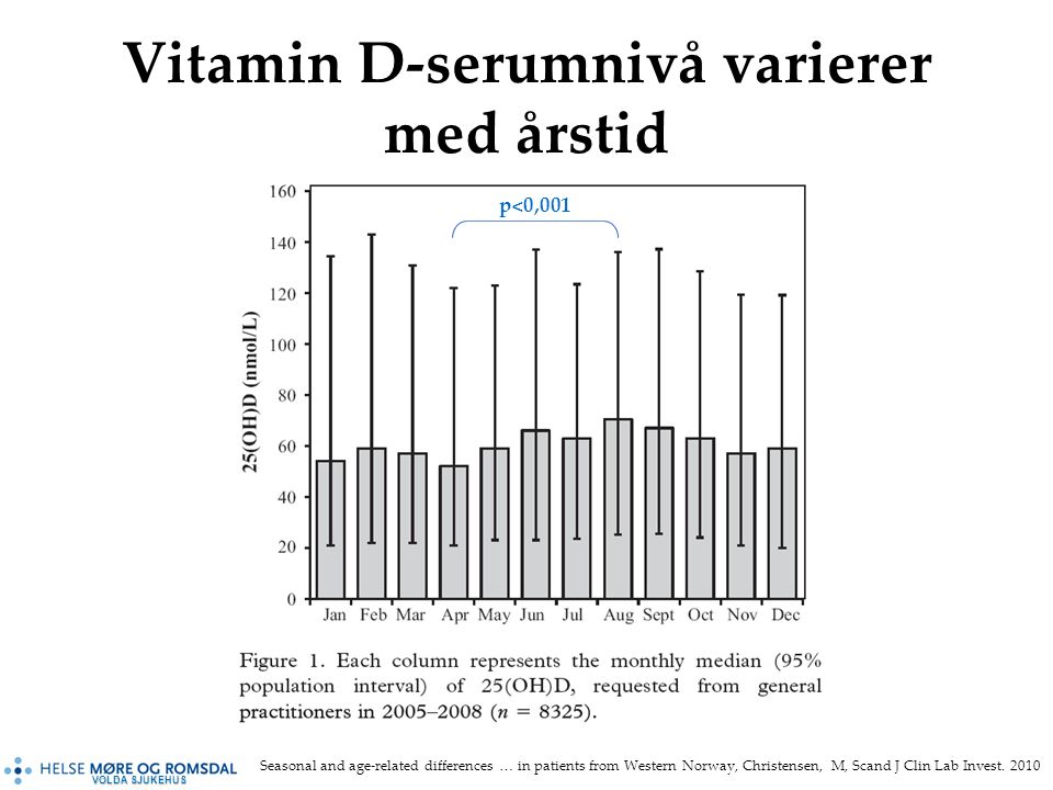 VOLDA SJUKEHUS Vitamin D-serumnivå varierer med årstid Seasonal and age-related differences … in patients from Western Norway, Christensen, M, Scand J Clin Lab Invest.