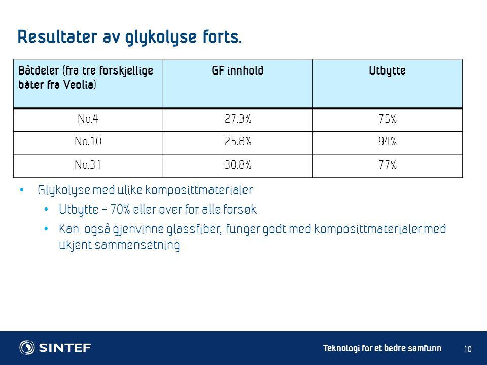 Teknologi for et bedre samfunn Glykolyse med ulike komposittmaterialer Utbytte ~ 70% eller over for alle forsøk Kan også gjenvinne glassfiber, funger godt med komposittmaterialer med ukjent sammensetning 10 Båtdeler (fra tre forskjellige båter fra Veolia) GF innholdUtbytte No.427.3%75% No.1025.8%94% No.3130.8%77% Resultater av glykolyse forts.