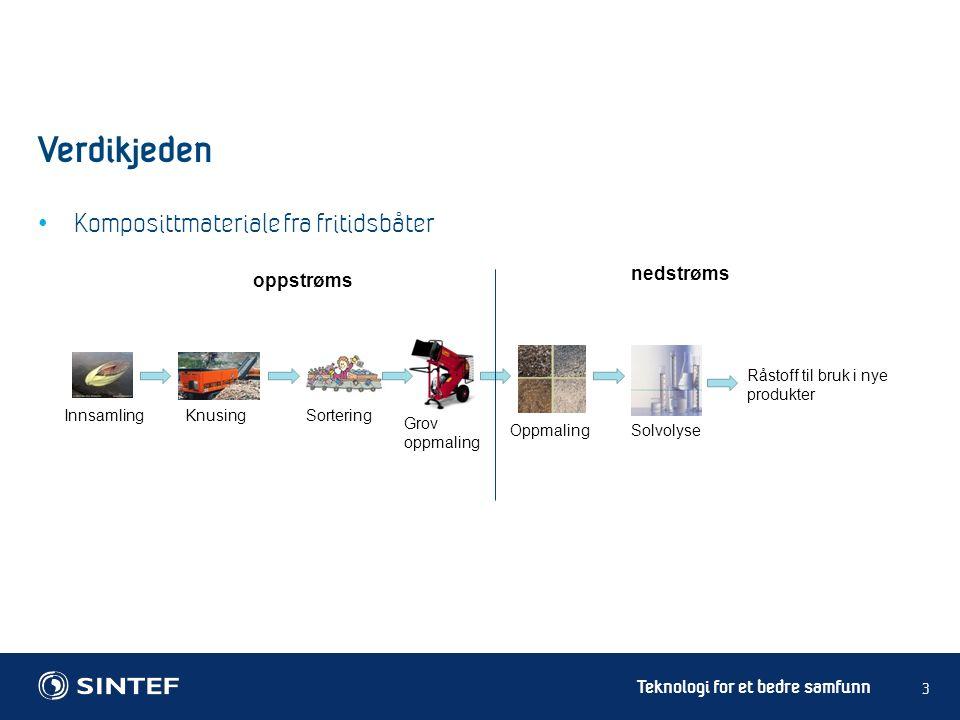 Teknologi for et bedre samfunn Komposittmateriale fra fritidsbåter 3 Verdikjeden oppstrøms nedstrøms Solvolyse InnsamlingKnusingSortering Oppmaling Grov oppmaling Råstoff til bruk i nye produkter
