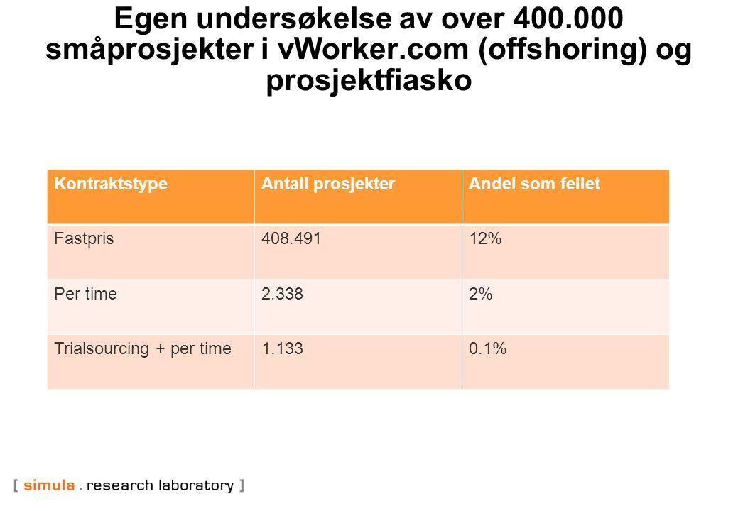 Egen undersøkelse av over 400.000 småprosjekter i vWorker.com (offshoring) og prosjektfiasko KontraktstypeAntall prosjekterAndel som feilet Fastpris408.49112% Per time2.3382% Trialsourcing + per time1.1330.1%