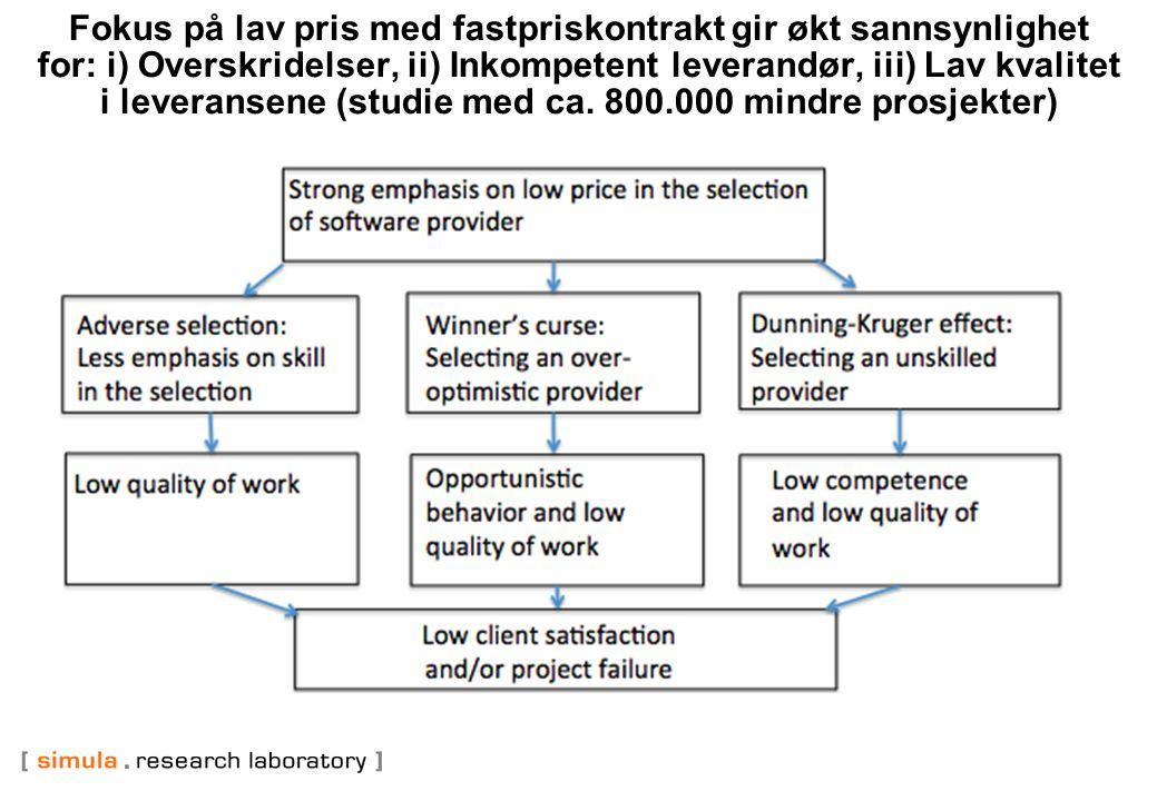 Fokus på lav pris med fastpriskontrakt gir økt sannsynlighet for: i) Overskridelser, ii) Inkompetent leverandør, iii) Lav kvalitet i leveransene (studie med ca.
