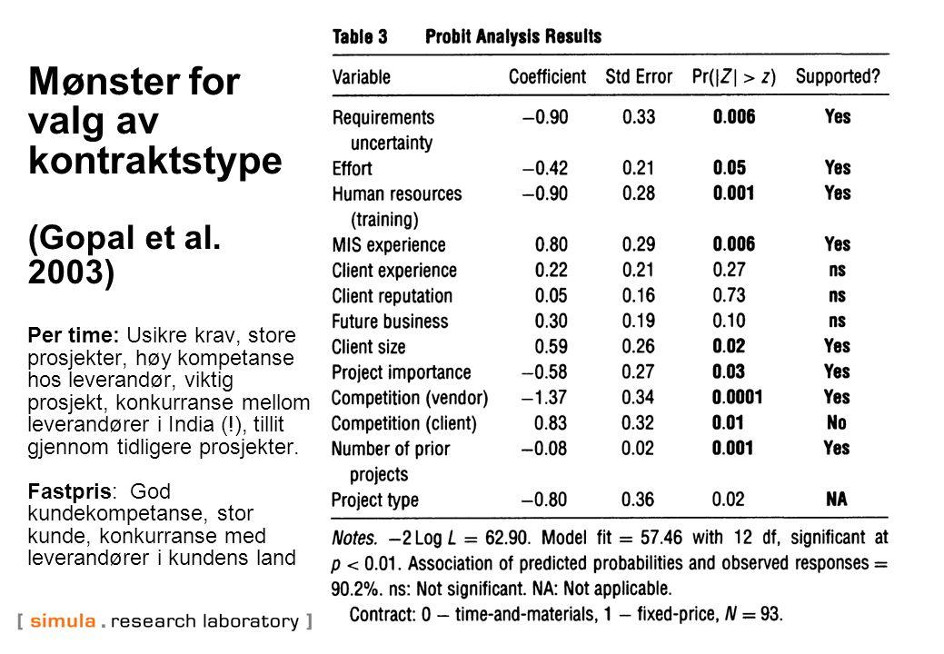 Mønster for valg av kontraktstype (Gopal et al.