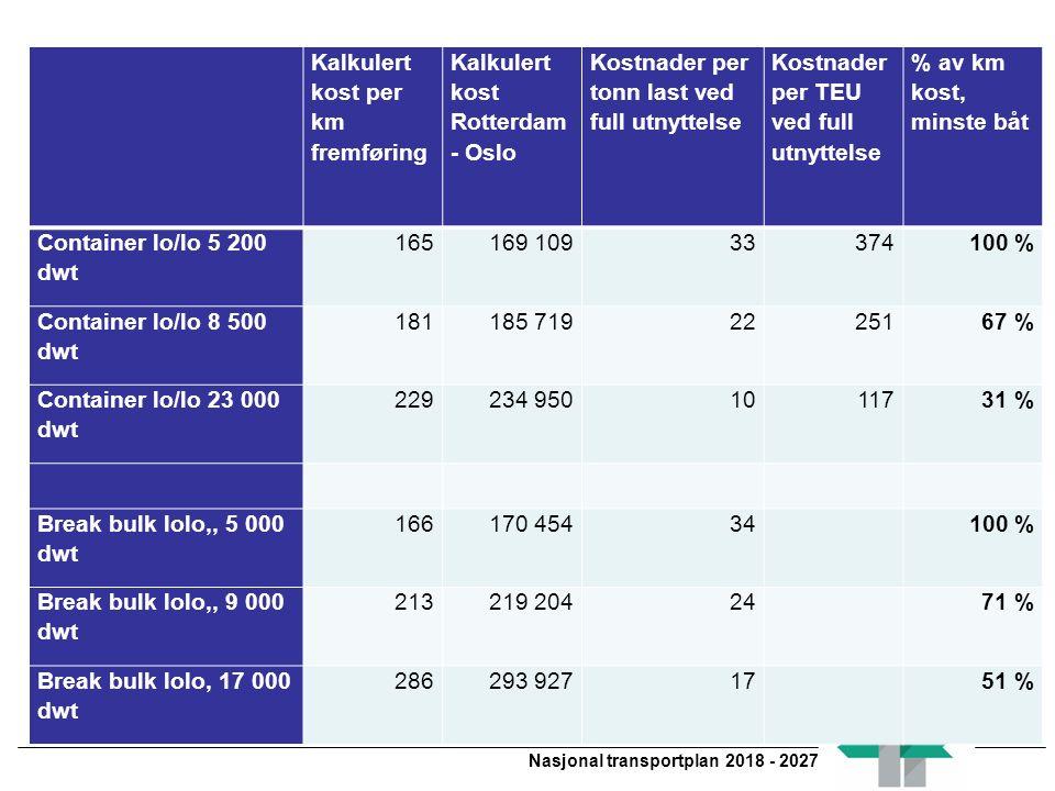 Nasjonal transportplan 2018 - 2027 Legg inn kostnadene Kalkulert kost per km fremføring Kalkulert kost Rotterdam - Oslo Kostnader per tonn last ved full utnyttelse Kostnader per TEU ved full utnyttelse % av km kost, minste båt Container lo/lo 5 200 dwt 165169 10933374100 % Container lo/lo 8 500 dwt 181185 7192225167 % Container lo/lo 23 000 dwt 229234 9501011731 % Break bulk lolo,, 5 000 dwt 166170 45434 100 % Break bulk lolo,, 9 000 dwt 213219 20424 71 % Break bulk lolo, 17 000 dwt 286293 92717 51 %