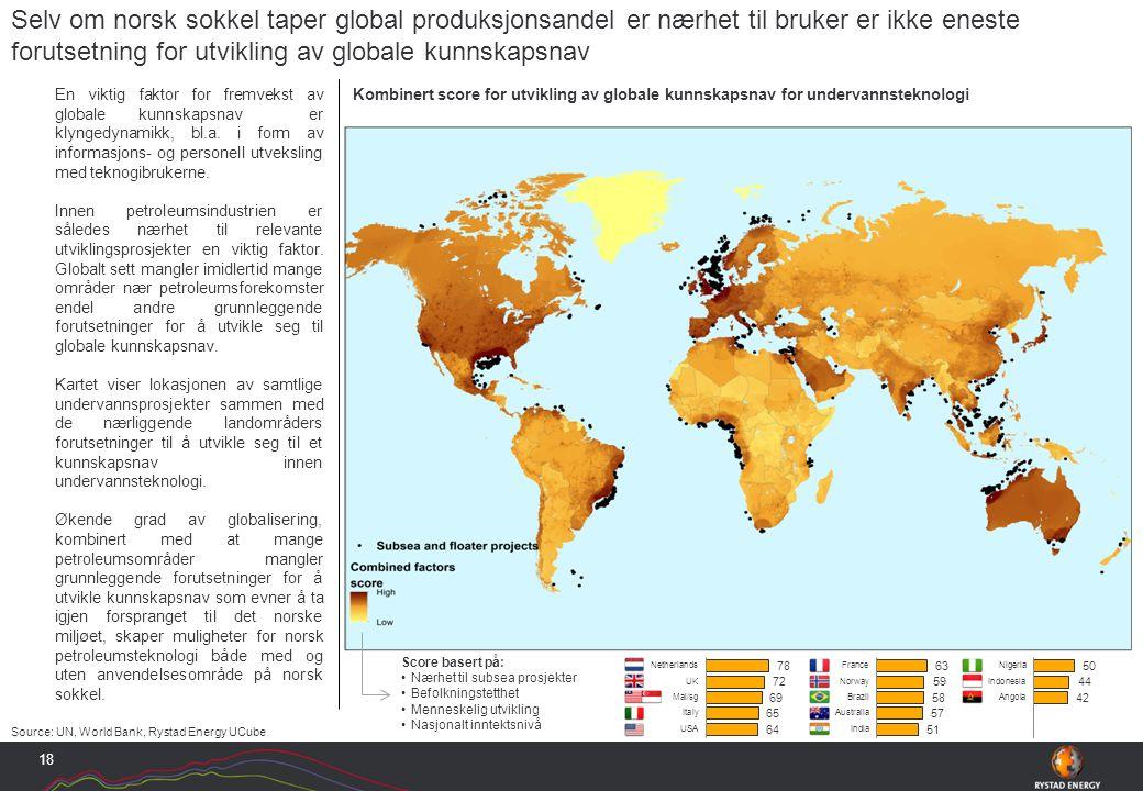 Source: UN, World Bank, Rystad Energy UCube En viktig faktor for fremvekst av globale kunnskapsnav er klyngedynamikk, bl.a.