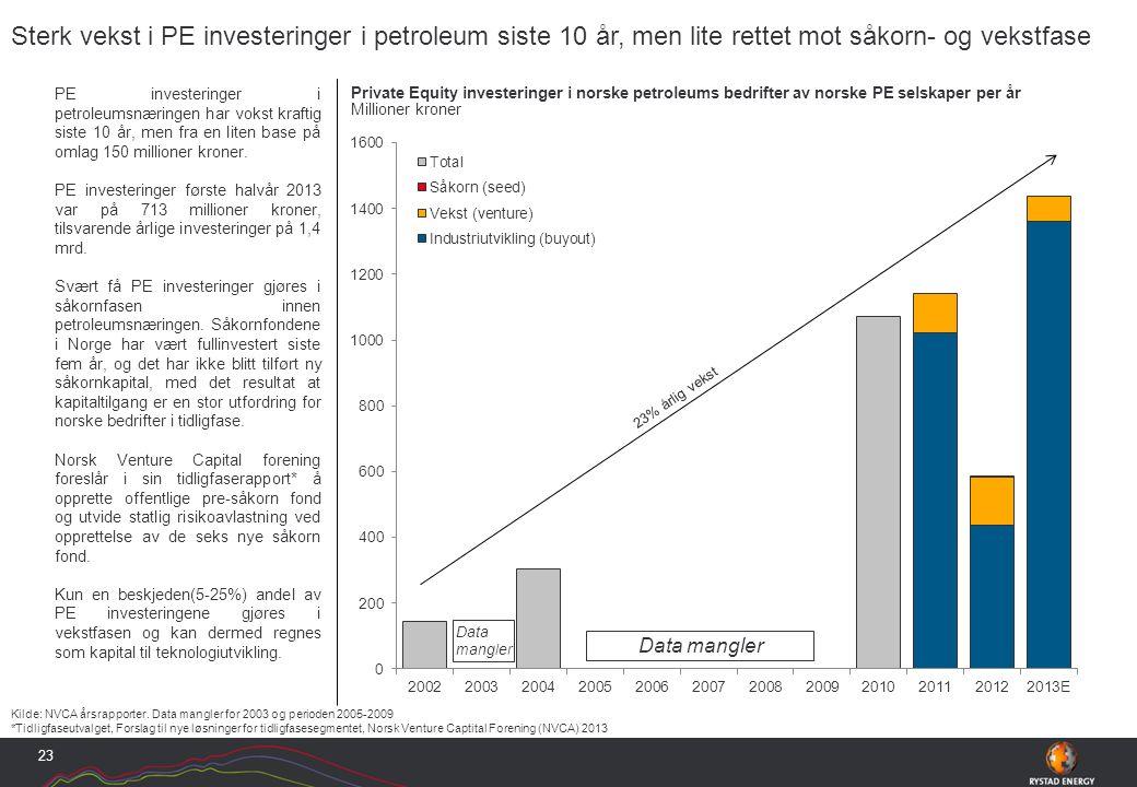 PE investeringer i petroleumsnæringen har vokst kraftig siste 10 år, men fra en liten base på omlag 150 millioner kroner.