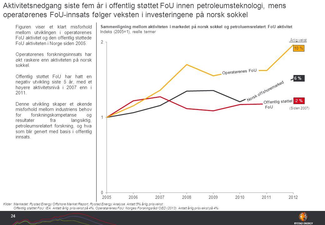 Figuren viser et klart misforhold mellom utviklingen i operatørenes FoU aktivitet og den offentlig støttede FoU aktiviteten i Norge siden 2005.