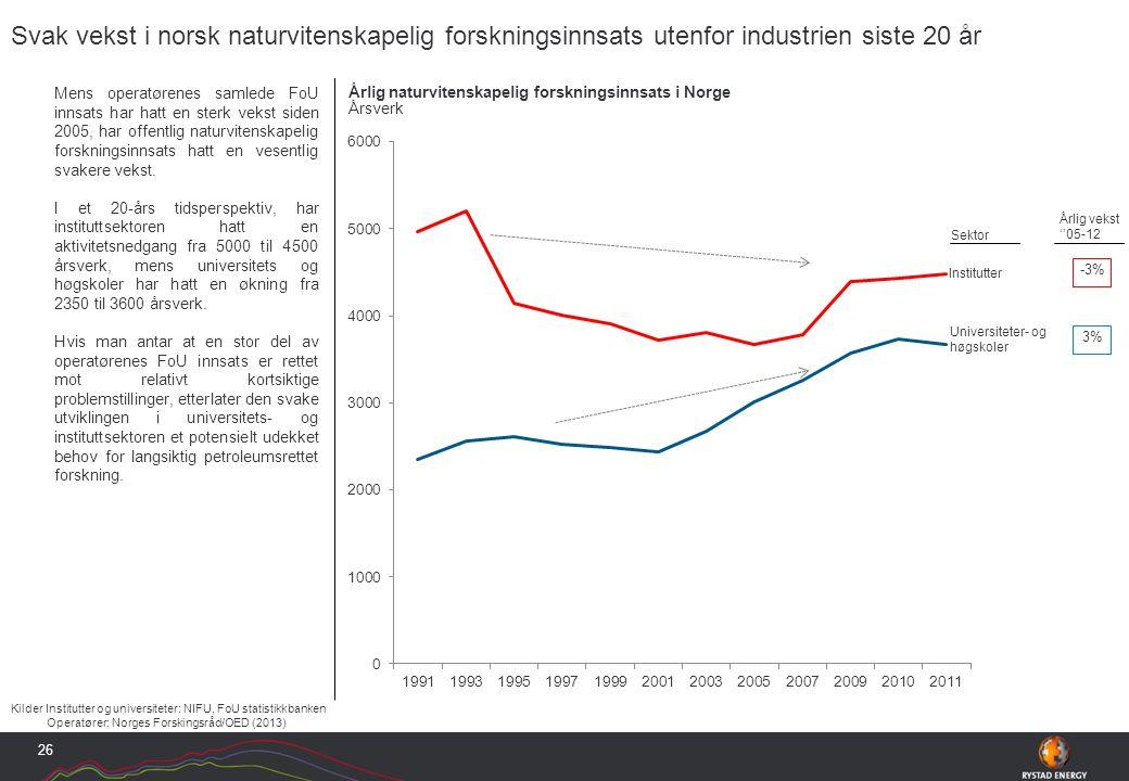 Mens operatørenes samlede FoU innsats har hatt en sterk vekst siden 2005, har offentlig naturvitenskapelig forskningsinnsats hatt en vesentlig svakere vekst.