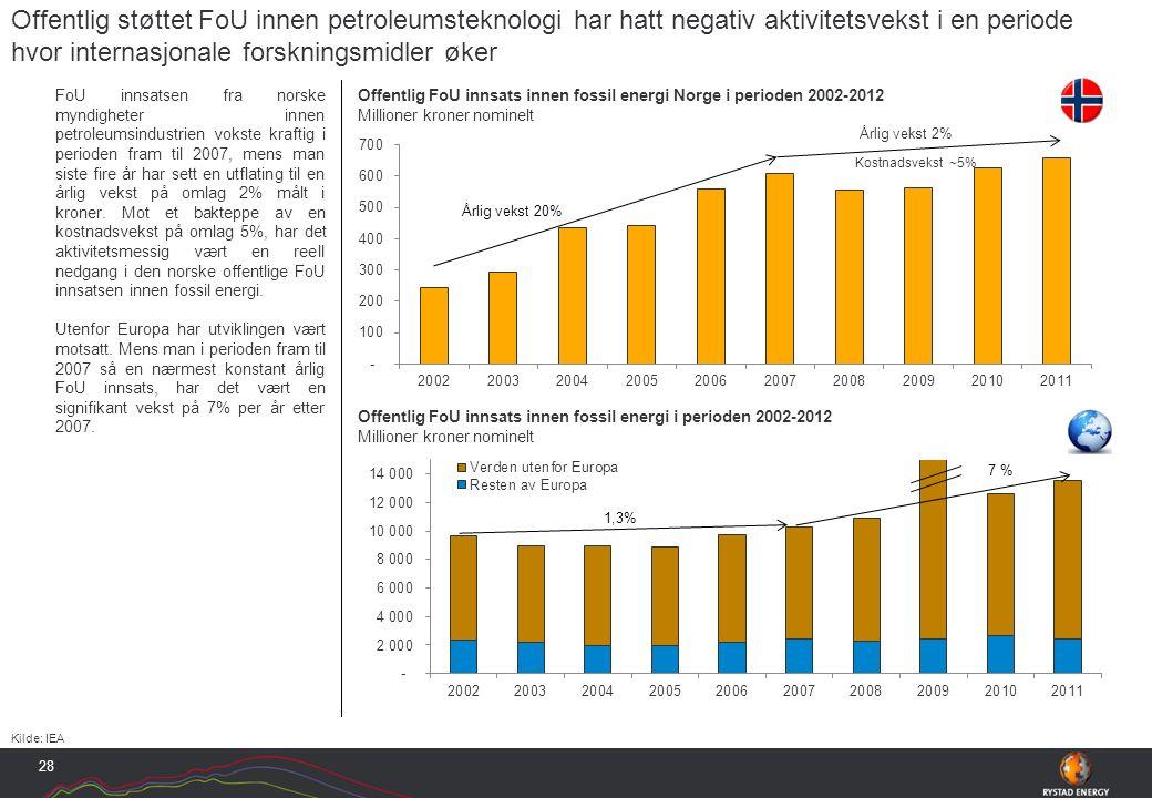 FoU innsatsen fra norske myndigheter innen petroleumsindustrien vokste kraftig i perioden fram til 2007, mens man siste fire år har sett en utflating til en årlig vekst på omlag 2% målt i kroner.