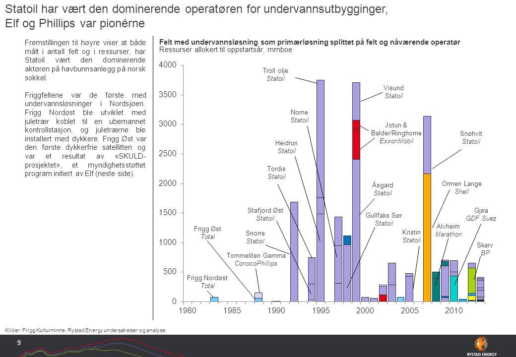 Fremstillingen til høyre viser at både målt i antall felt og i ressurser, har Statoil vært den dominerende aktøren på havbunnsanlegg på norsk sokkel.