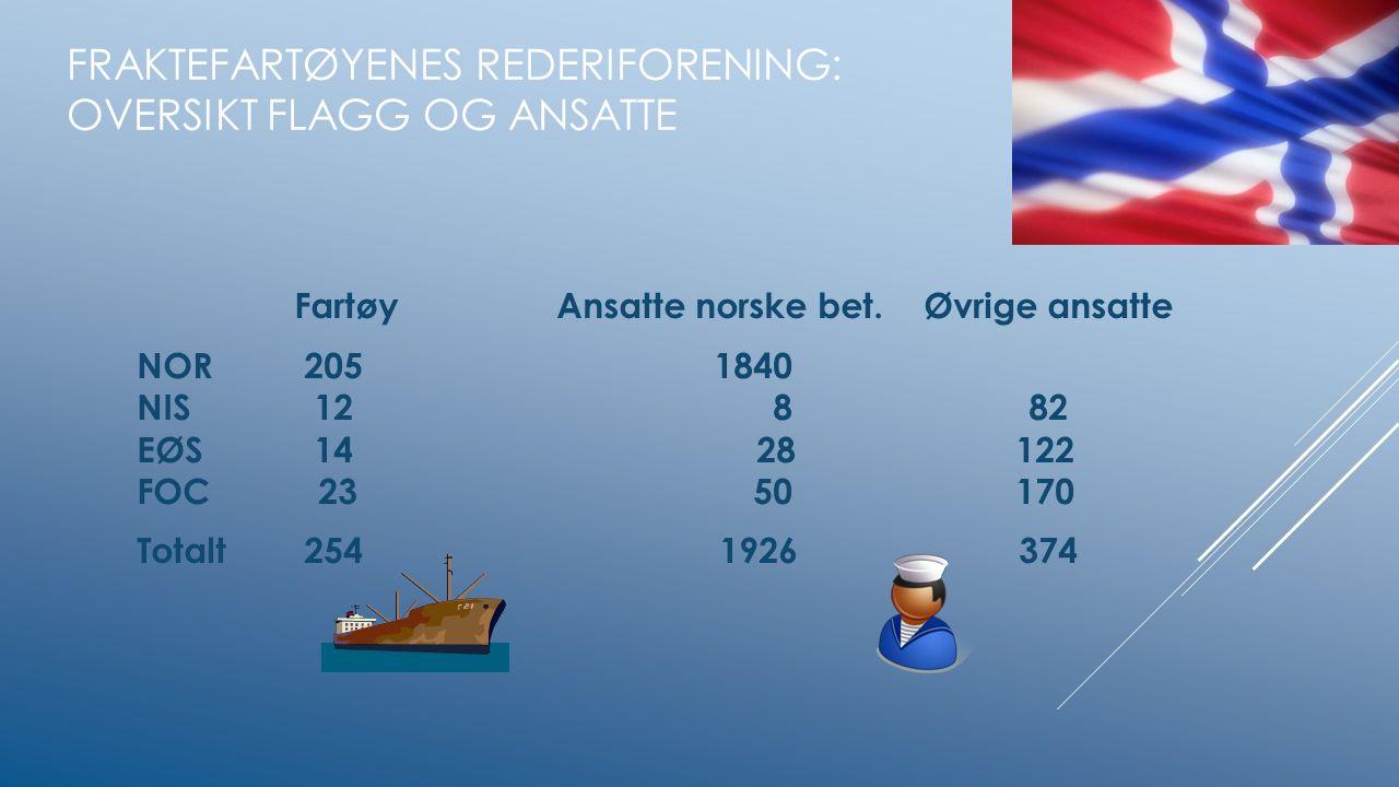 FRAKTEFARTØYENES REDERIFORENING: OVERSIKT FLAGG OG ANSATTE FartøyAnsatte norske bet.Øvrige ansatte NOR 2051840 NIS 12 882 EØS 14 28 122 FOC 23 50 170 Totalt 254 1926 374