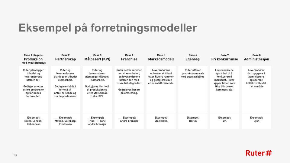 Eksempel på forretningsmodeller 18