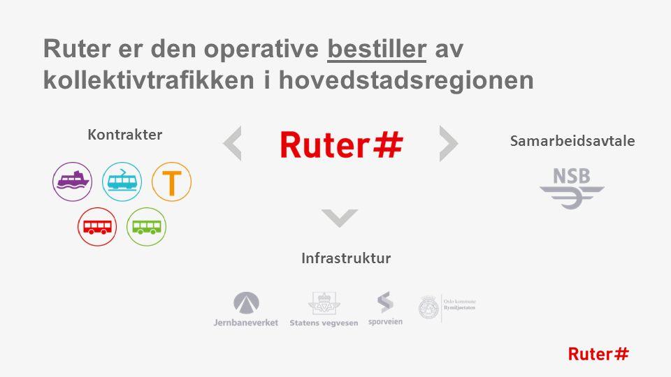 Oslo og Akershus: 2 fylker 23 kommuner 1,2 millioner innbyggere 55 % av kollektivreisene i Norge Ruter betjener hele Oslo og Akershus