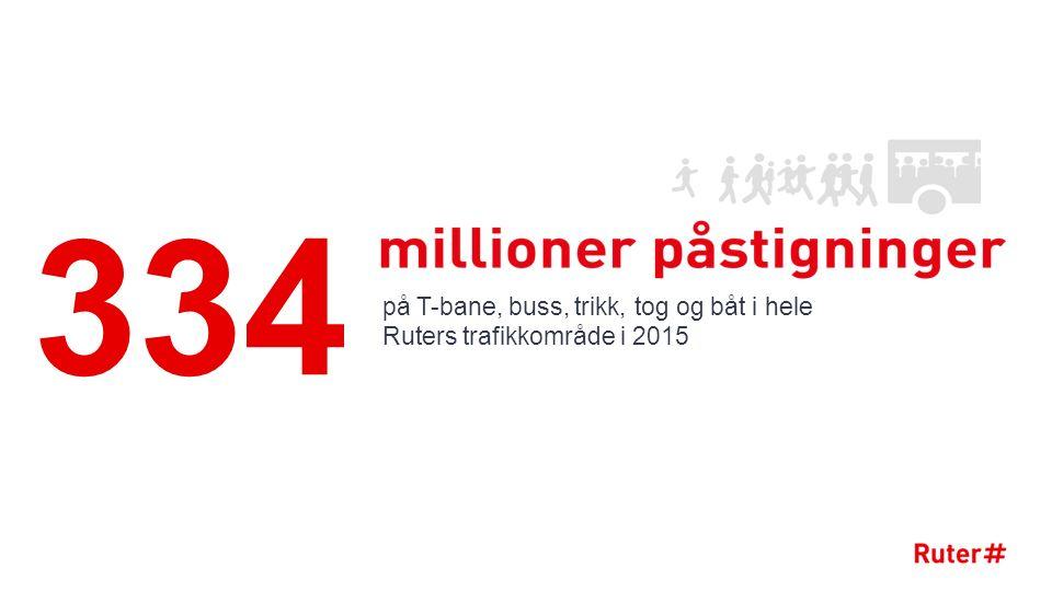 Kollektivtrafikken har tatt trafikkveksten Index: 2007 = 100