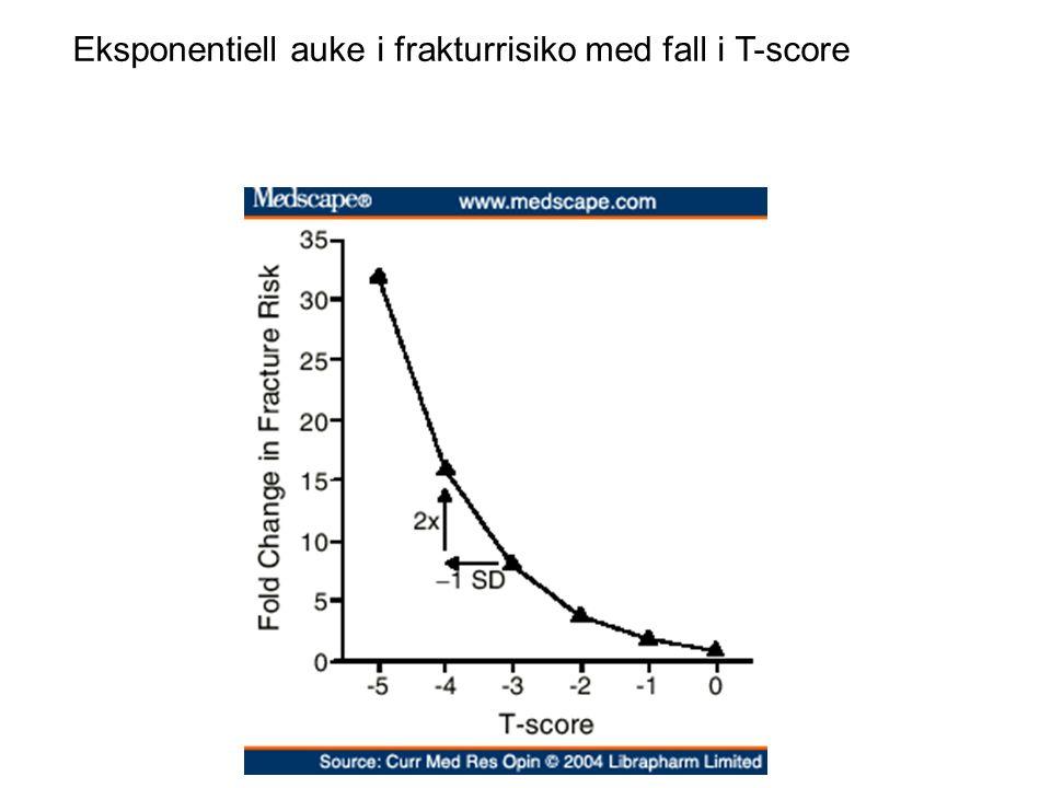 Eksponentiell auke i frakturrisiko med fall i T-score