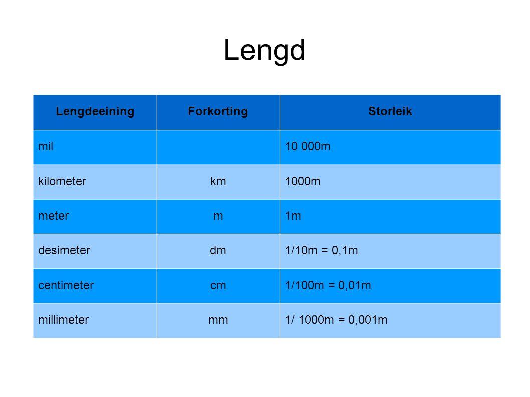 Lengd LengdeeiningForkortingStorleik mil10 000m kilometerkm1000m meterm1m desimeterdm1/10m = 0,1m centimetercm1/100m = 0,01m millimetermm1/ 1000m = 0,001m