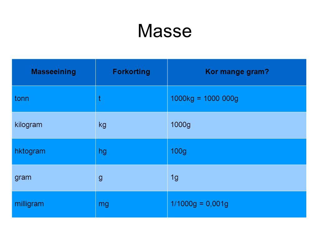 Masse MasseeiningForkortingKor mange gram.