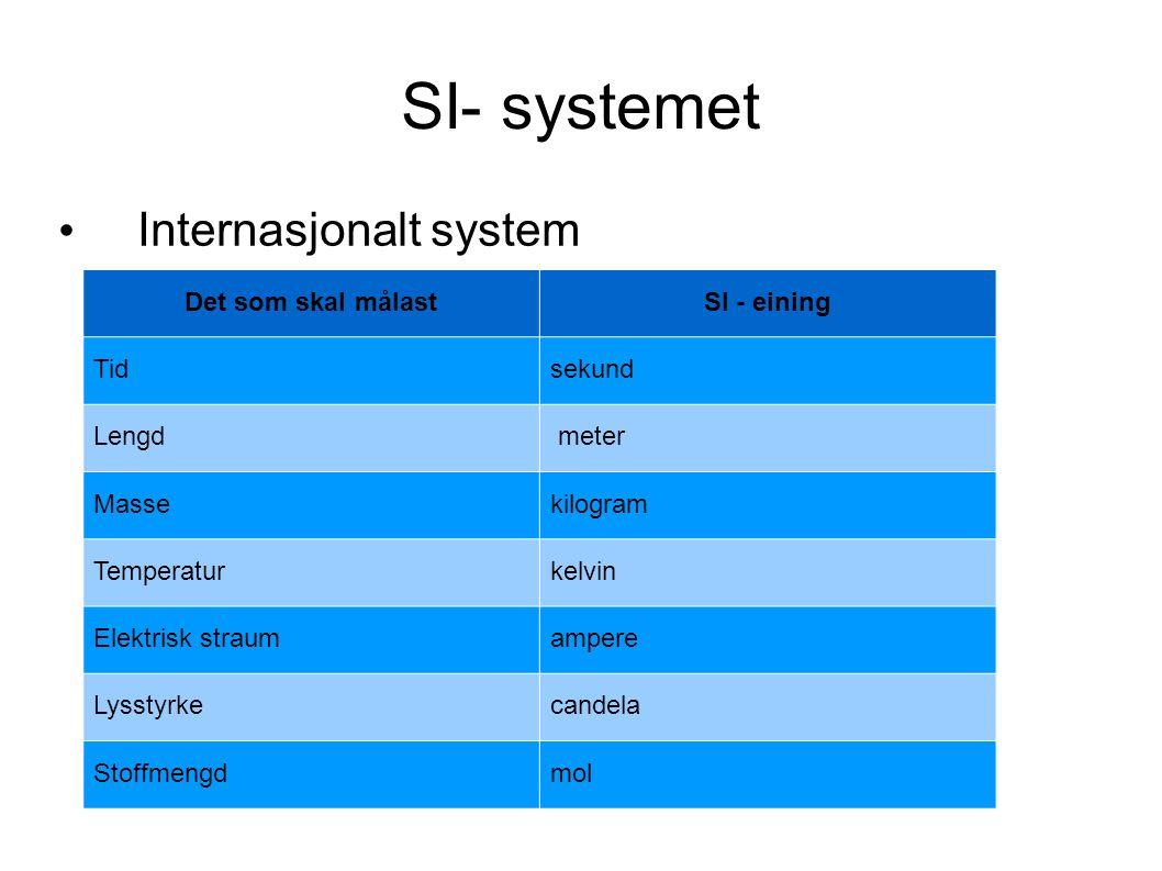SI- systemet Internasjonalt system Det som skal målastSI - eining Tidsekund Lengd meter Massekilogram Temperaturkelvin Elektrisk straumampere Lysstyrkecandela Stoffmengdmol